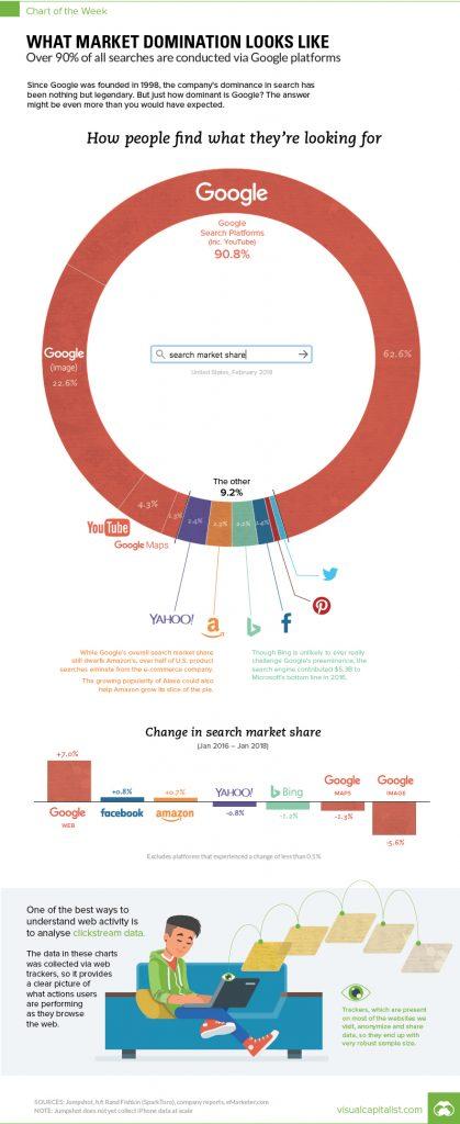 Google domina nella ricerca aziendale.